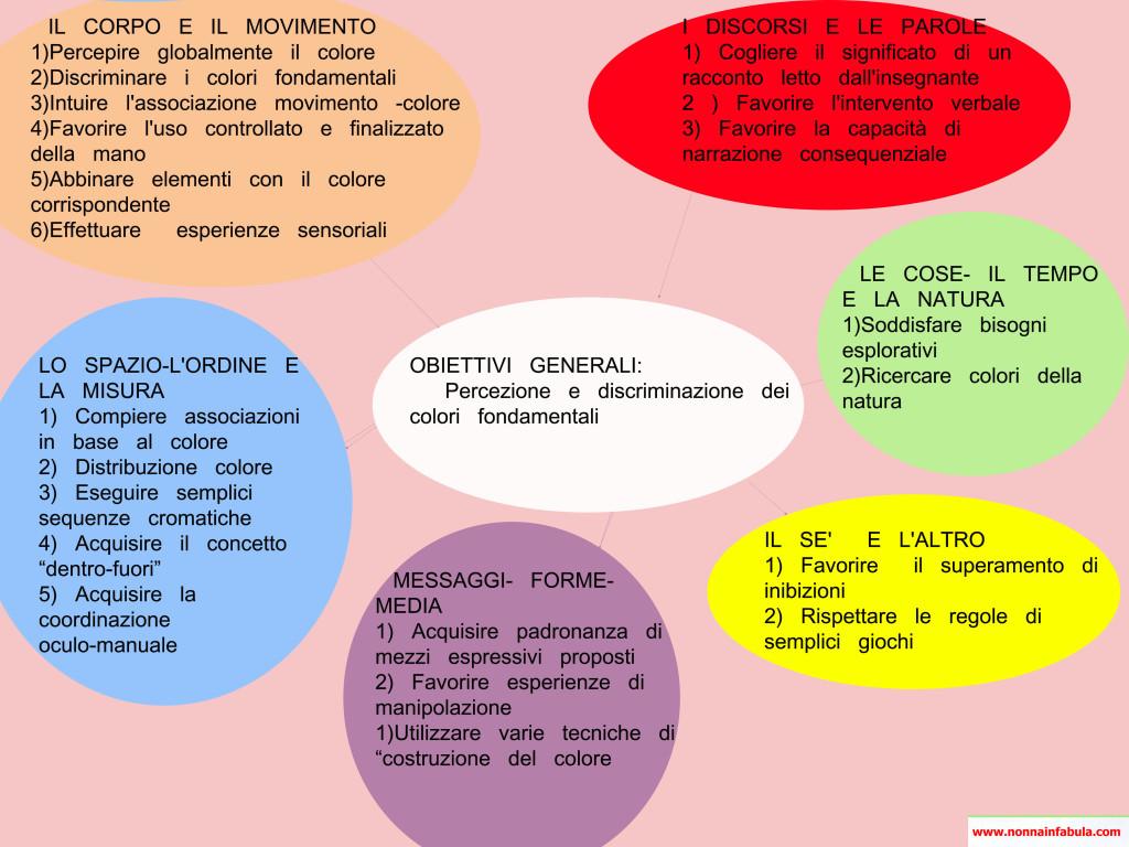 obiettivi 3 5