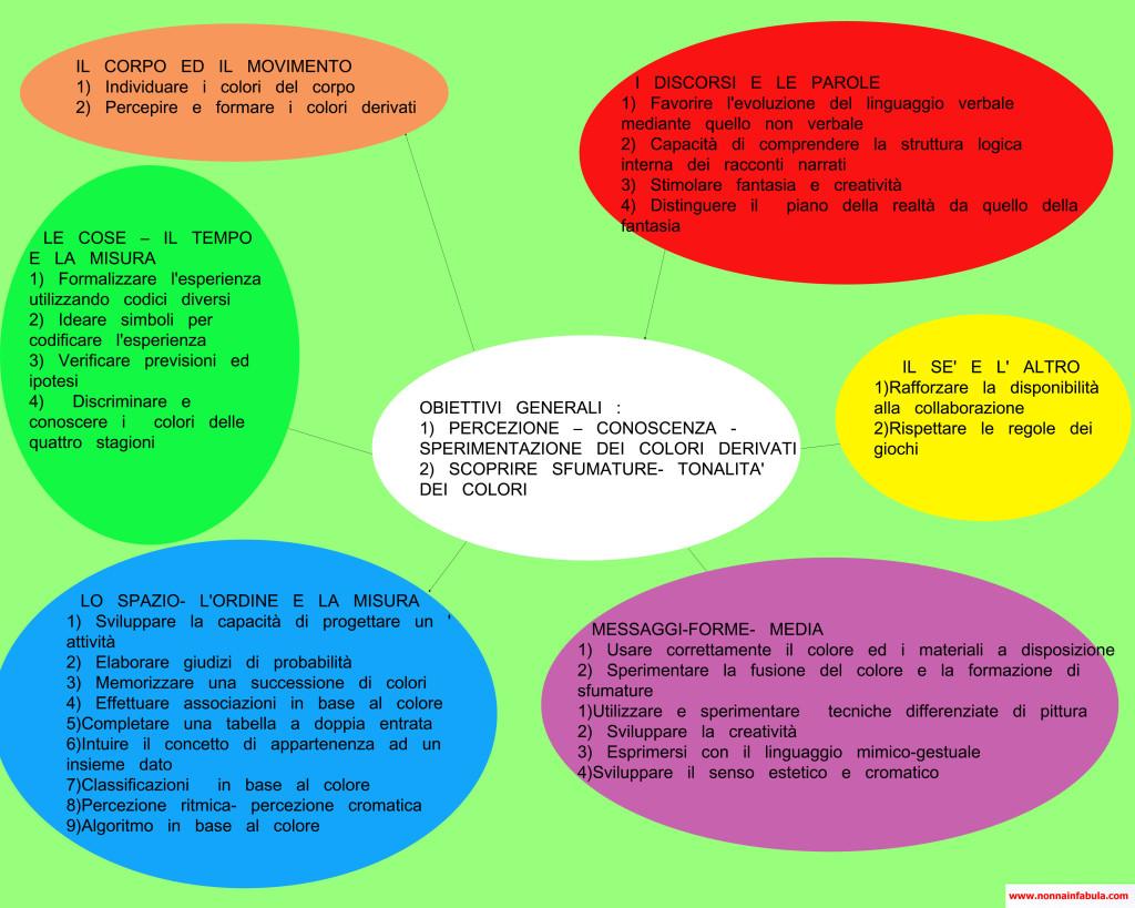 Progetto colore rivolto agli insegnanti parte iii nonna - Immagine del mouse a colori ...