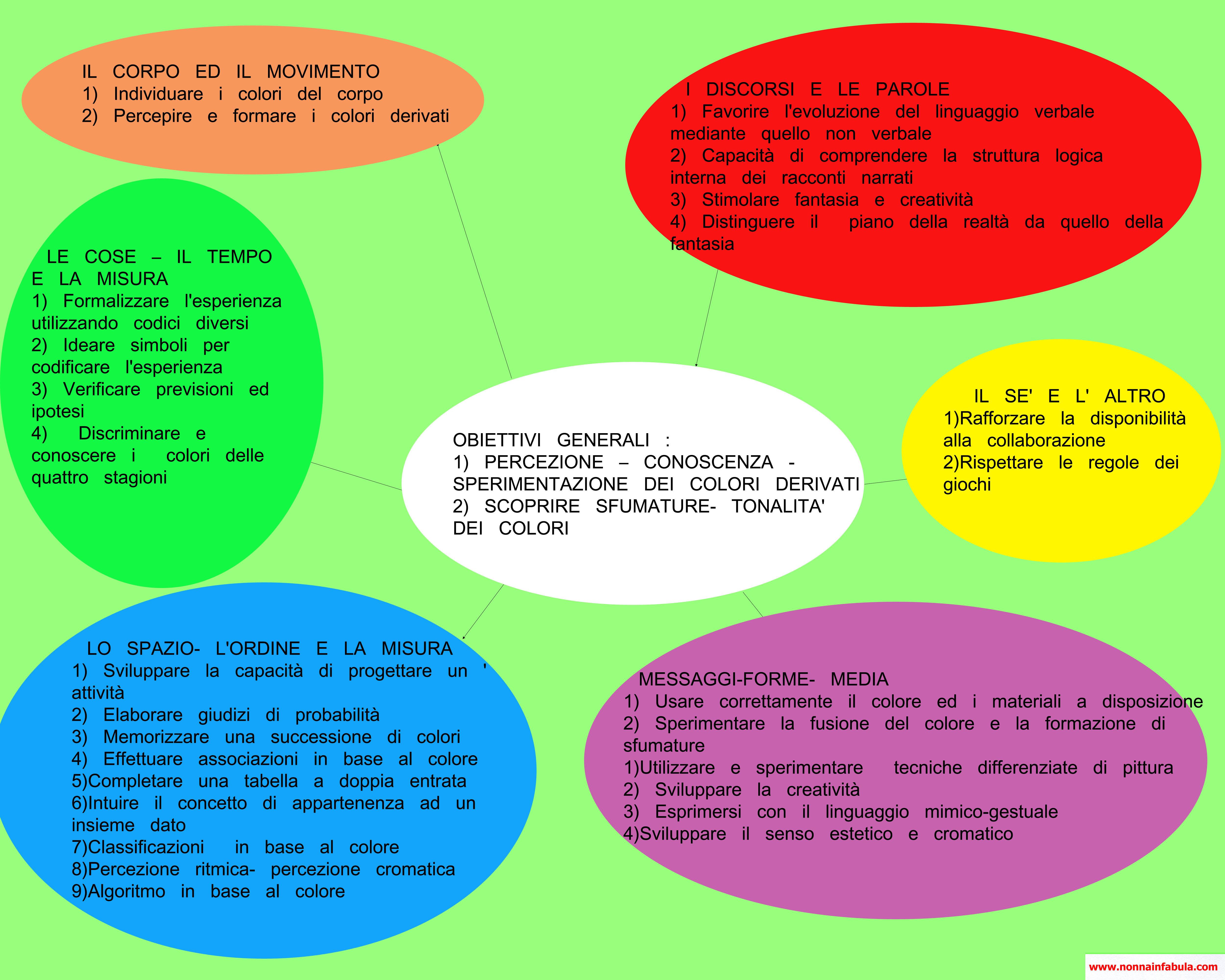 Progetto colore rivolto agli insegnanti parte iii nonna for Colori del rivestimento della baracca