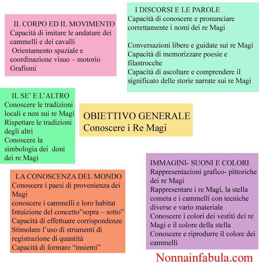 Progetto I Re Magi Nonna In Fabula