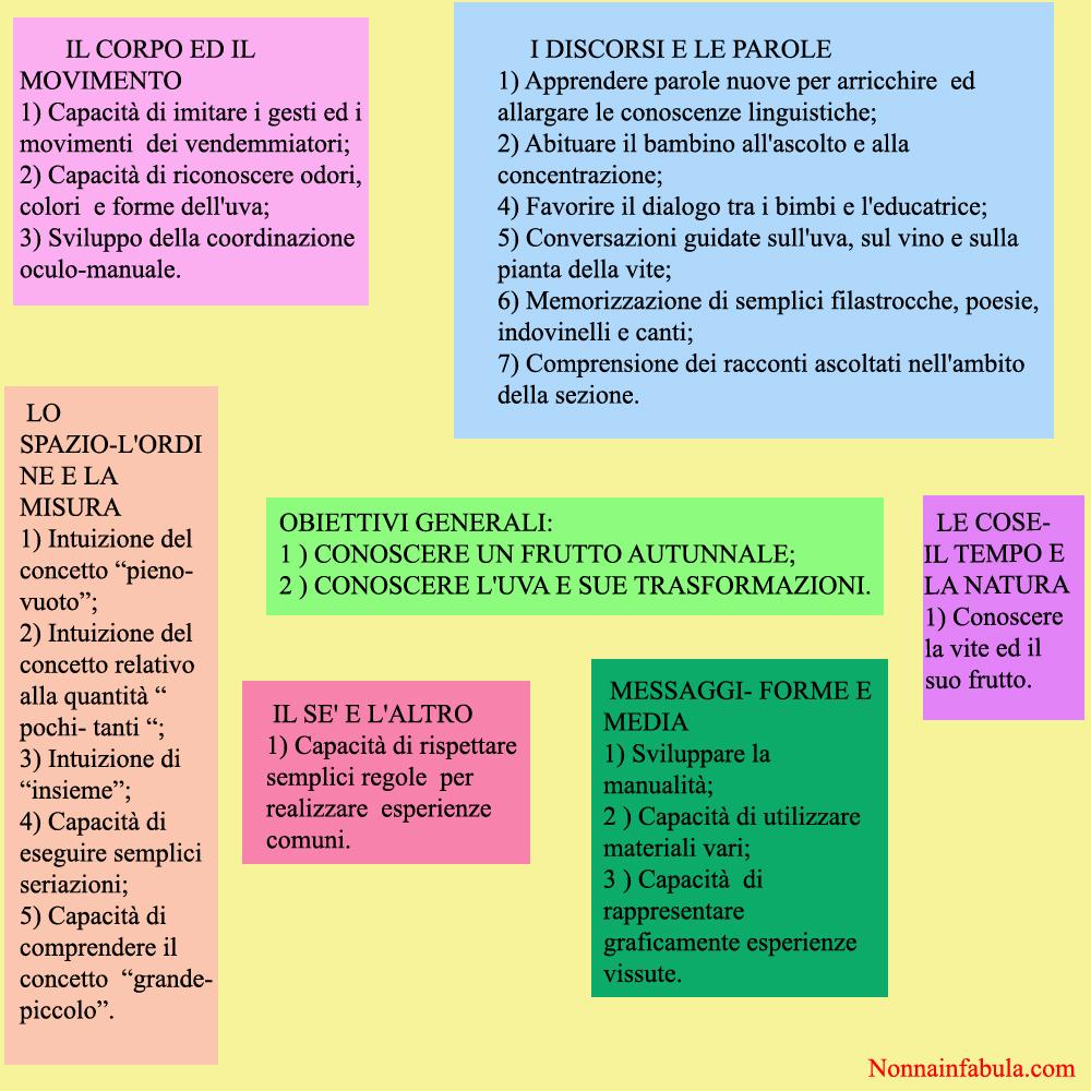 Super Progetto Storia dell'uva | Nonna In Fabula UJ95